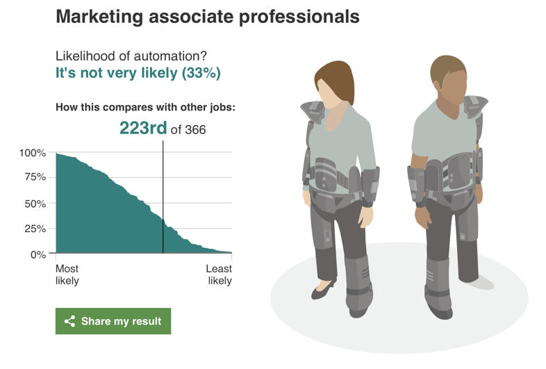 BBC Report 2015 - Likelihood of automation for marketing associate professionals