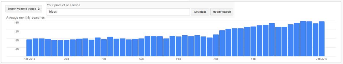Search for keyword volumes on Google's Keyword Planner
