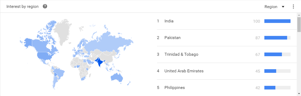 Interest by region can give meaning to keyword search trends
