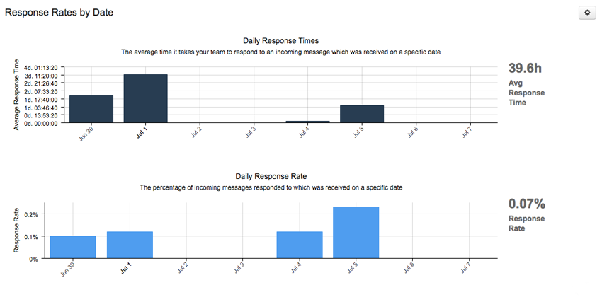 Report Module: Response Rates By Date