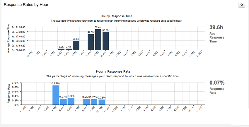 Report Module: Response Rates by Hour