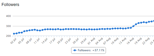 Increase your follower base with Instagram automation tools and track results in reporting.