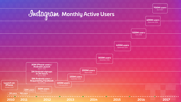 how instagram growth service works entrepreneurship in a box Instagram Scheduling Tools Available In Sendible