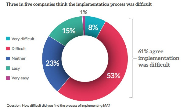 Marketing automation implementation is a difficult process
