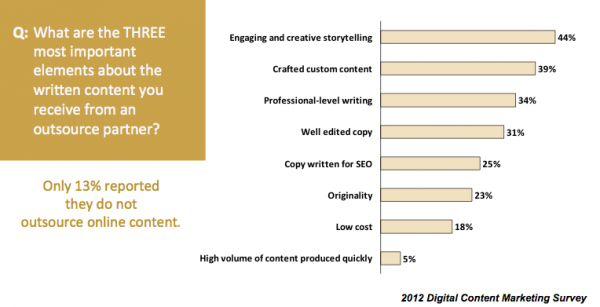 The most important elements of written content