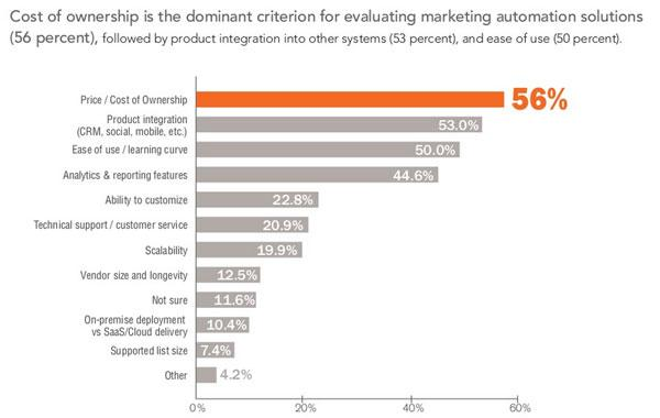 The dominant criteria for evaluation marketing automation is cost