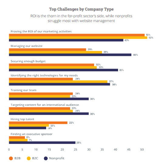 Inbound marketing challenges by company type
