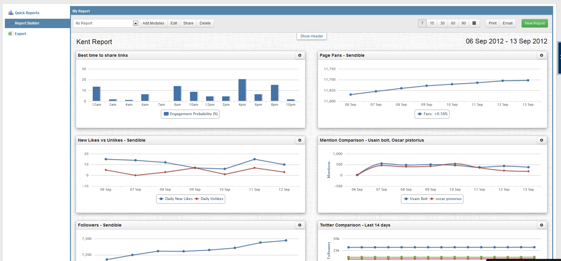 Reporting Dashboard | Sendible Analytics