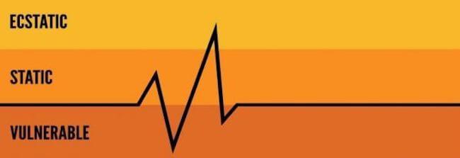 Scott Stratten's Brand Pulse theory