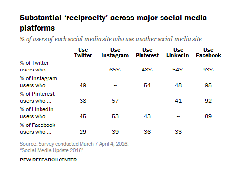 Pew Research Center report on users using multiple social media sites