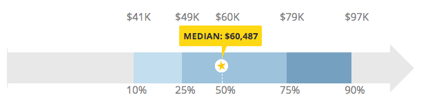 Experience social media manager salary from Payscale (US average)