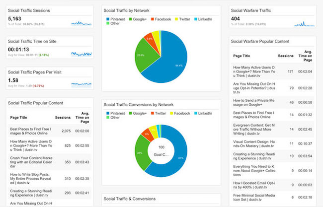 Example view of Dashboards in Google Analytics