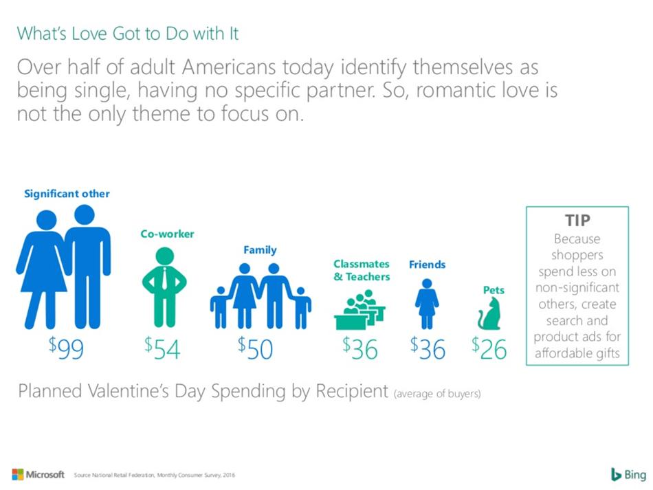 Valentine's Day Spending Data by Recipient - Bing, 2016
