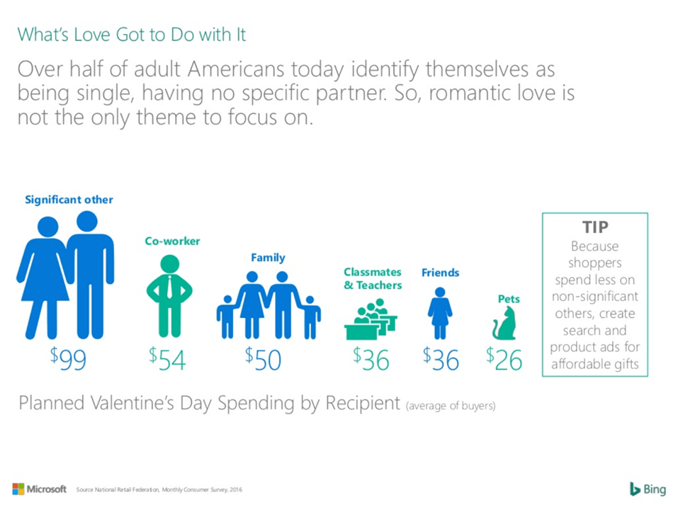 Valentine's Day Spending Data by Recipient - Bing, 2016