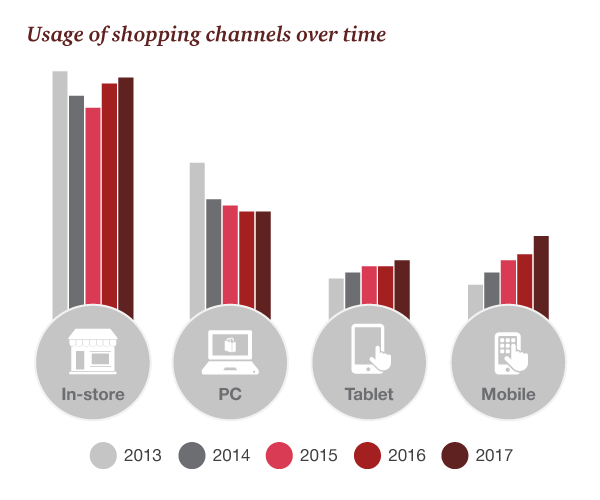 Usage of Shopping Channels Over Time - PWC, 2017