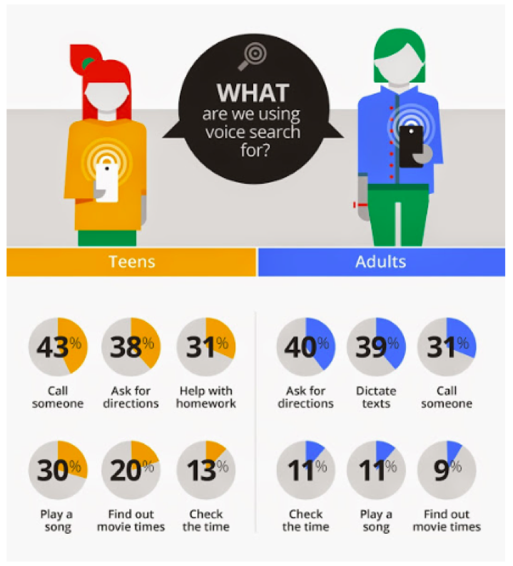 Voice search stats according to Google