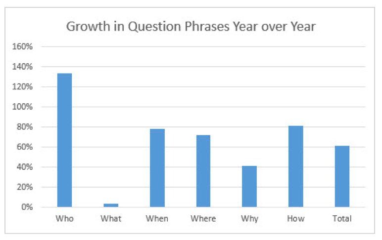 Growth in question phrases over the last year