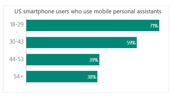 Data on US smartphone users who use mobile personal assistants by Thrive Analytics