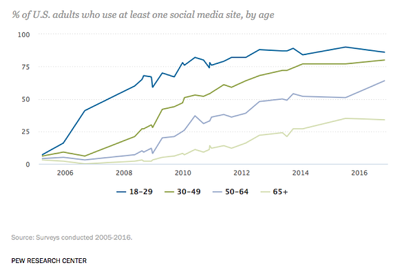 Social media users by age group in the US by PEW Research Center