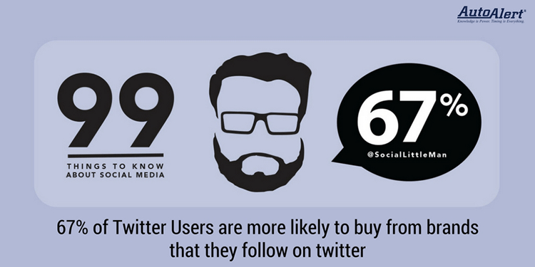 Twitter user and purchase statistics