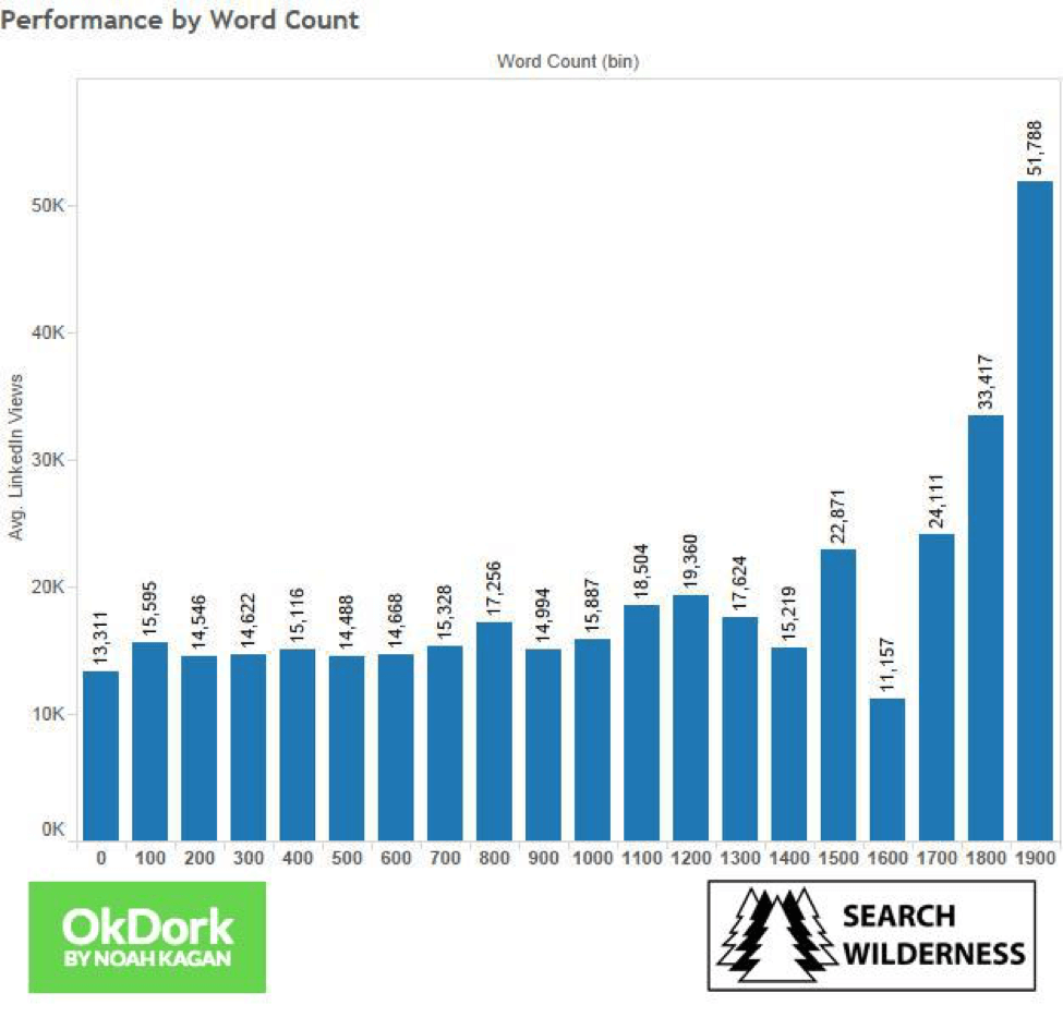 LinkedIn article length performace vs views
