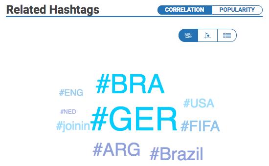 Related hashtags on Hashtagify