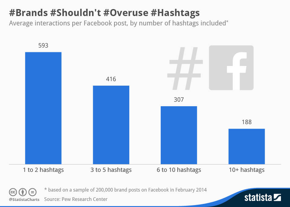 Facebook hashtags usage and engagement