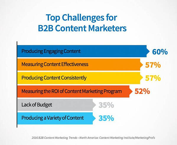 Top Challenges for B2B Content Marketers according to Content Marketing Institute