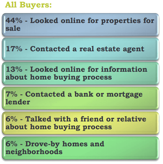 data on how people find real estate companies