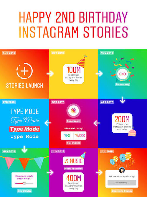 instagram stories second birthday