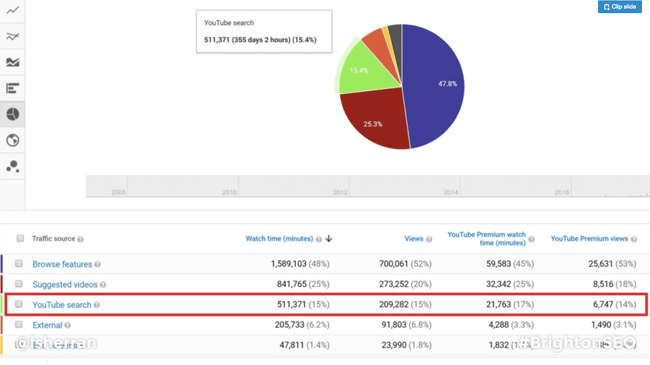 brighton seo youtube analytics screenshot