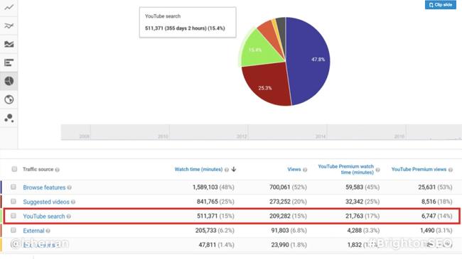 brighton seo youtube analytics screenshot