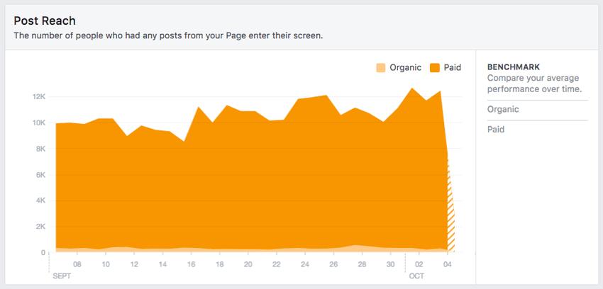 Facebook Insights Reach
