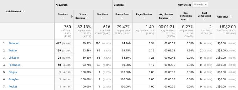 Tráfico de Google Analytics por red social.