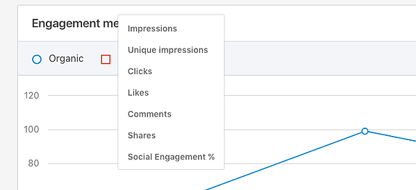 Twitter Analytics Not Showing Impressions