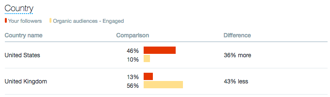 Twitter Analytics audience comparison by country