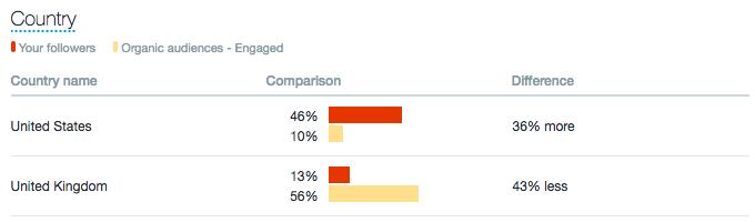 Comparativa de audiencia de Twitter Analytics por país