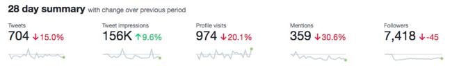 Twitter Analytics resumen de 28 días