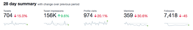 Twitter Analytics 28 day summary
