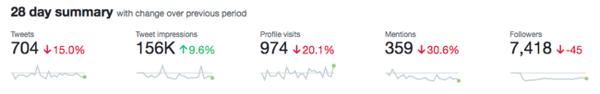 Twitter Analytics 28 day summary