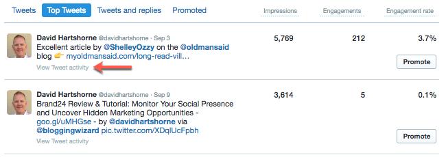 Twitter Analytics actividad de Twitter