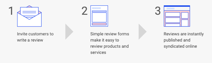 trustpilot review process