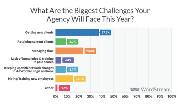 agency struggles