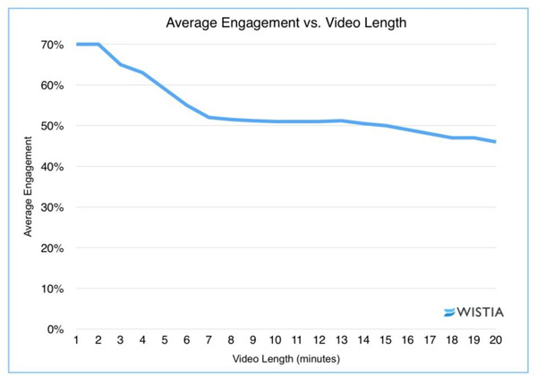 optimum social media video length