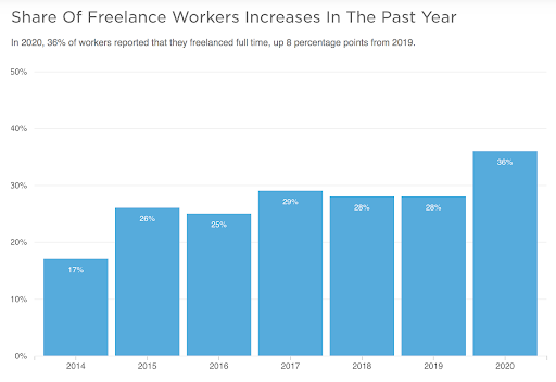 share-of-freelance-workers-2020