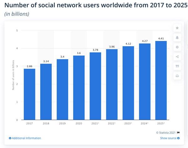 social media users 2021