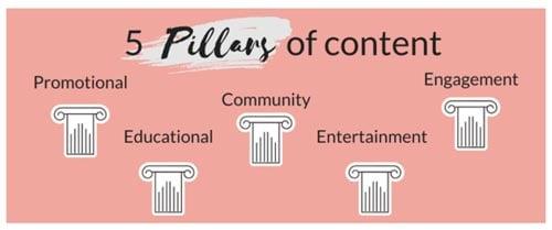 content pillar ideas