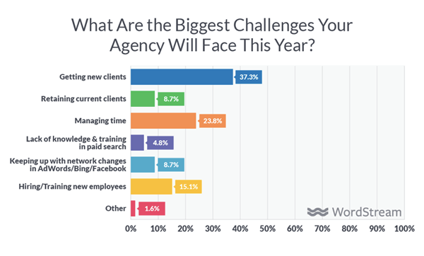 Biggest challenges for agencies according to research by Wordstream