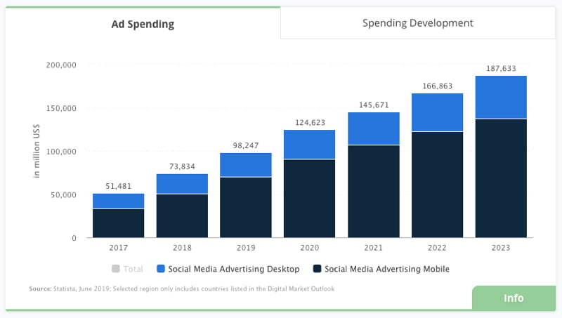 Data from Statista on ad spending on social media
