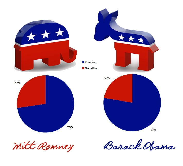 Social Media in Politics- US Elections 2012